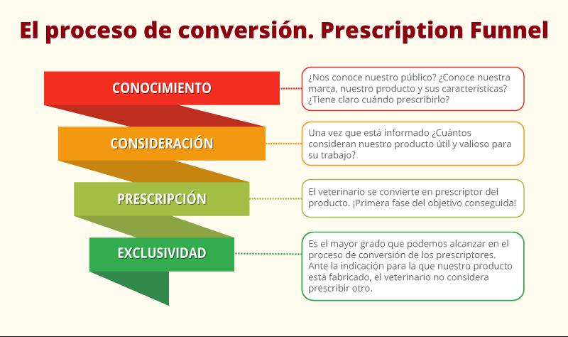 proceso_de_conversion_prescripcion
